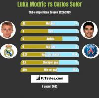 Luka Modric vs Carlos Soler h2h player stats