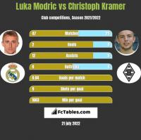Luka Modric vs Christoph Kramer h2h player stats