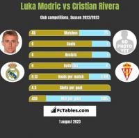 Luka Modric vs Cristian Rivera h2h player stats