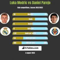 Luka Modric vs Daniel Parejo h2h player stats