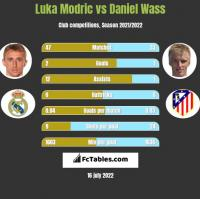 Luka Modric vs Daniel Wass h2h player stats