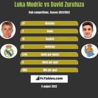 Luka Modric vs David Zurutuza h2h player stats