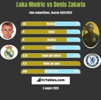 Luka Modric vs Denis Zakaria h2h player stats