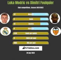 Luka Modric vs Dimitri Foulquier h2h player stats