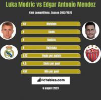 Luka Modric vs Edgar Antonio Mendez h2h player stats