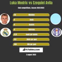 Luka Modric vs Ezequiel Avila h2h player stats