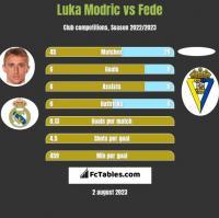 Luka Modric vs Fede h2h player stats