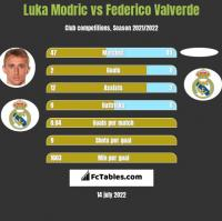 Luka Modric vs Federico Valverde h2h player stats