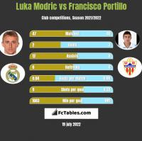 Luka Modric vs Francisco Portillo h2h player stats