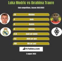 Luka Modric vs Ibrahima Traore h2h player stats