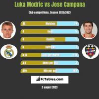 Luka Modric vs Jose Campana h2h player stats