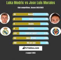 Luka Modric vs Jose Luis Morales h2h player stats