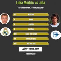 Luka Modric vs Jota h2h player stats