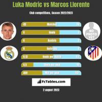 Luka Modric vs Marcos Llorente h2h player stats