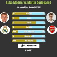 Luka Modric vs Martin Oedegaard h2h player stats