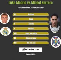 Luka Modric vs Michel Herrero h2h player stats