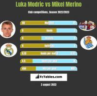 Luka Modric vs Mikel Merino h2h player stats