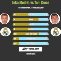 Luka Modric vs Toni Kroos h2h player stats