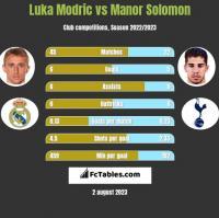 Luka Modric vs Manor Solomon h2h player stats