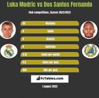 Luka Modric vs Dos Santos Fernando h2h player stats