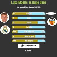 Luka Modric vs Hugo Duro h2h player stats