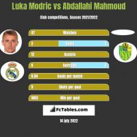 Luka Modric vs Abdallahi Mahmoud h2h player stats