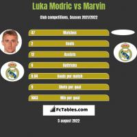 Luka Modric vs Marvin h2h player stats