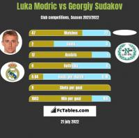 Luka Modric vs Georgiy Sudakov h2h player stats
