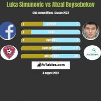 Luka Simunovic vs Abzal Beysebekov h2h player stats