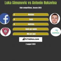 Luka Simunovic vs Antonio Rukavina h2h player stats