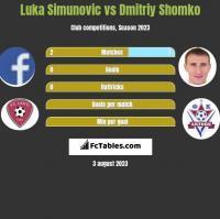 Luka Simunovic vs Dmitriy Shomko h2h player stats