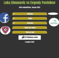 Luka Simunovic vs Evgeniy Postnikov h2h player stats