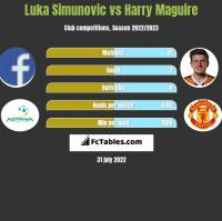 Luka Simunovic vs Harry Maguire h2h player stats
