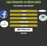 Luka Simunovic vs Marin Anicic h2h player stats