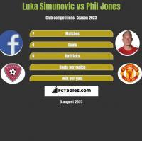 Luka Simunovic vs Phil Jones h2h player stats