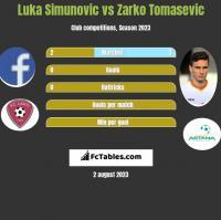 Luka Simunovic vs Zarko Tomasevic h2h player stats