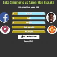 Luka Simunovic vs Aaron-Wan Bissaka h2h player stats