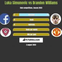 Luka Simunovic vs Brandon Williams h2h player stats
