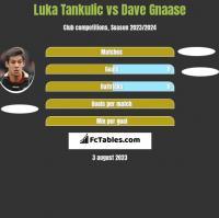 Luka Tankulic vs Dave Gnaase h2h player stats