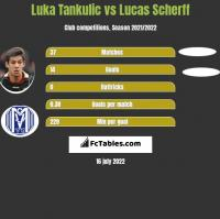 Luka Tankulic vs Lucas Scherff h2h player stats