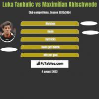 Luka Tankulic vs Maximilian Ahlschwede h2h player stats