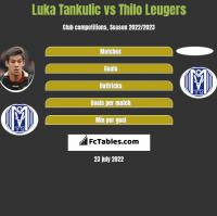 Luka Tankulic vs Thilo Leugers h2h player stats