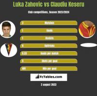 Luka Zahovic vs Claudiu Keseru h2h player stats