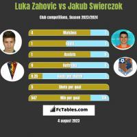 Luka Zahovic vs Jakub Świerczok h2h player stats