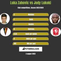 Luka Zahovic vs Jody Lukoki h2h player stats