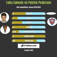 Luka Zahovic vs Patrick Pedersen h2h player stats