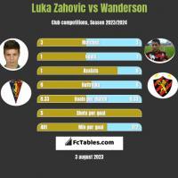 Luka Zahovic vs Wanderson h2h player stats