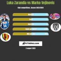Luka Zarandia vs Marko Vejinovic h2h player stats