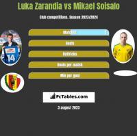 Luka Zarandia vs Mikael Soisalo h2h player stats