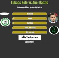 Lukacs Bole vs Anel Hadzić h2h player stats